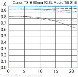 Canon TS-E 90mm f/2.8L Tilt-Shift Macro Lens MTF Chart Comparison