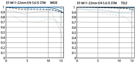 Canon EF-M 11-22mm f/4-5.6 IS STM MTF Chart Comparison
