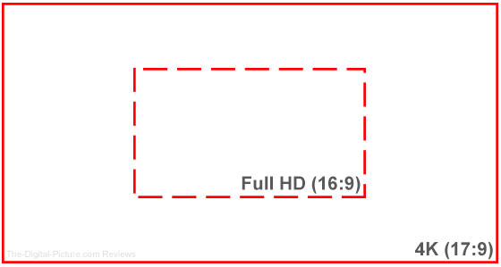 4K vs FHD Resolution Comparison