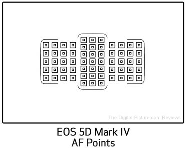 Canon EOS 5D Mark IV vs. III AF Point Comparison