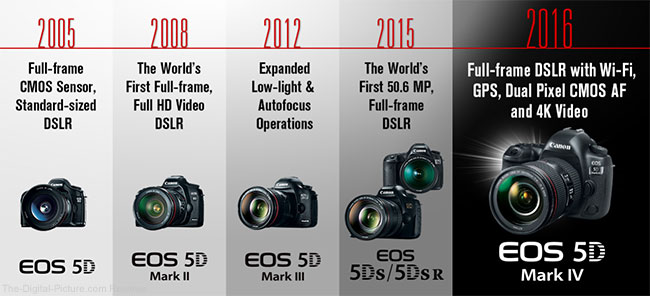 Canon EOS 5D Series Timeline