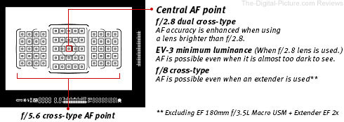 Canon EOS 7D Mark II AF Points