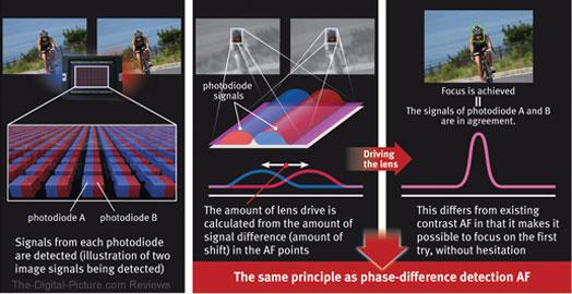 Dual Pixel CMOS AF Explanation
