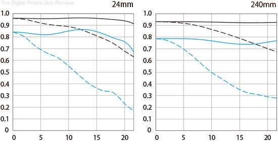 Canon RF 24-240mm F4-6.3 IS USM Lens MTF Chart