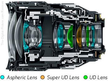 Canon RF 28-70mm F2 L USM Lens Design