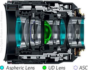 Canon RF 50mm F1.2 L USM Lens Design