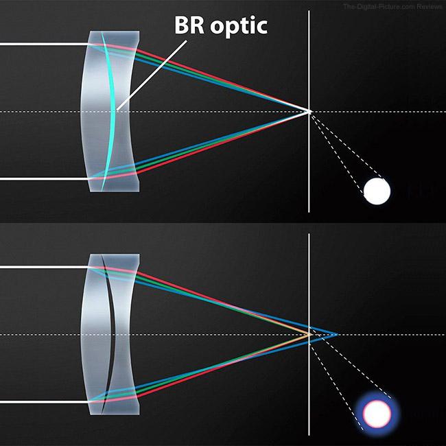Canon RF 85mm F1.2 L USM Lens Blue Spectrum Refractive Optics