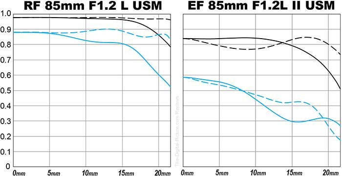 Canon RF 85mm F1.2 L USM Lens Canon RF 85mm F1.2 L USM Lens MTF Chart Comparison