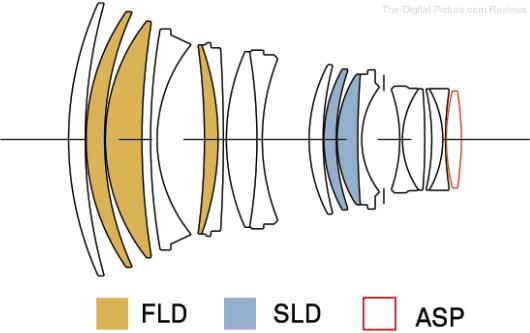 Sigma 105mm f/1.4 DG HSM Art Lens Design