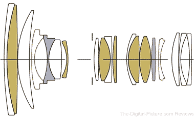 Sigma 24-70mm f/2.8 DG DN Art Lens Design