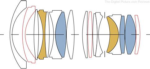Sigma 28mm f/1.4 DG HSM Art Lens Design
