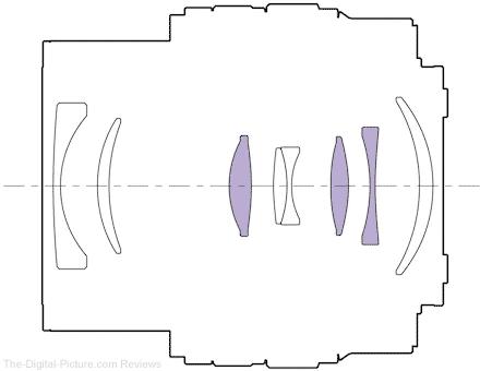 Sony FE 28-60mm f/4-5.6 Lens Design