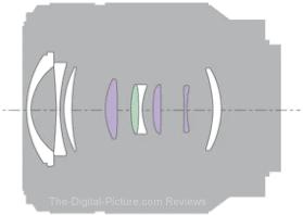 Sony FE 28-70mm f/3.5-5.6 OSS Lens Design