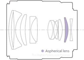 Sony FE 35mm f/1.8 Lens Design