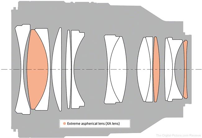 Sony FE 50mm f/1.2 GM Lens Design