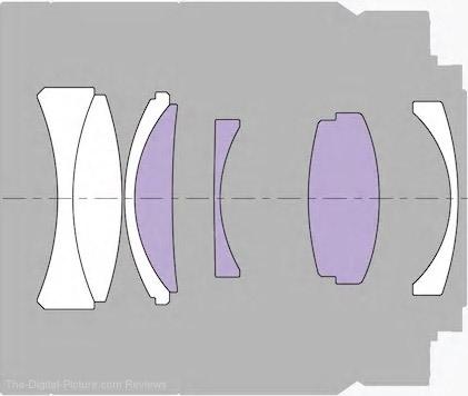 Sony FE 55mm f/1.8 ZA Lens Design
