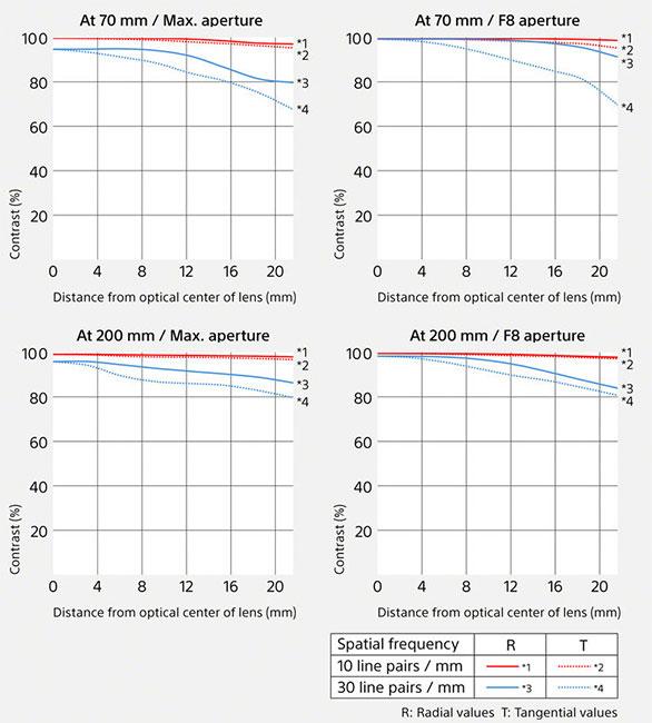 Sony FE 70-200mm F2.8 GM OSS II Lens MTF Charts