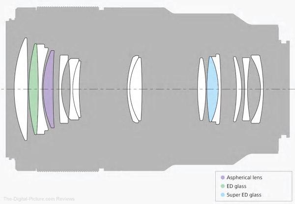 Sony FE 90mm f/2.8 Macro G OSS Lens Design