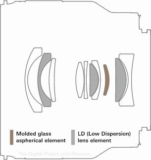 Tamron 20mm f/2.8 Di III OSD M1:2 Lens Design