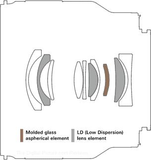 Tamron 24mm f/2.8 Di III OSD M1:2 Lens Design