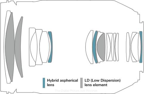 Tamron 35-150mm f/2.8-4 Di VC OSD Lens Design